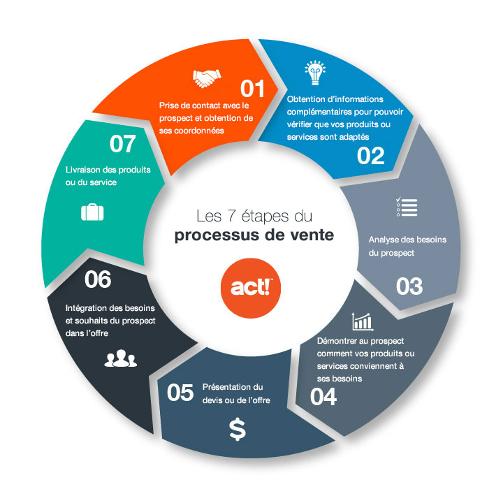BLOG-Processus-vente_Wheel
