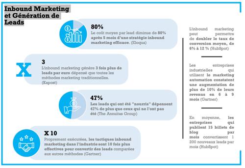 Inbound Marketing et Génération de Leads
