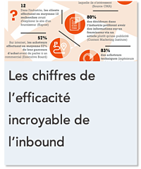 Chiffe incoryables de linbound marketing