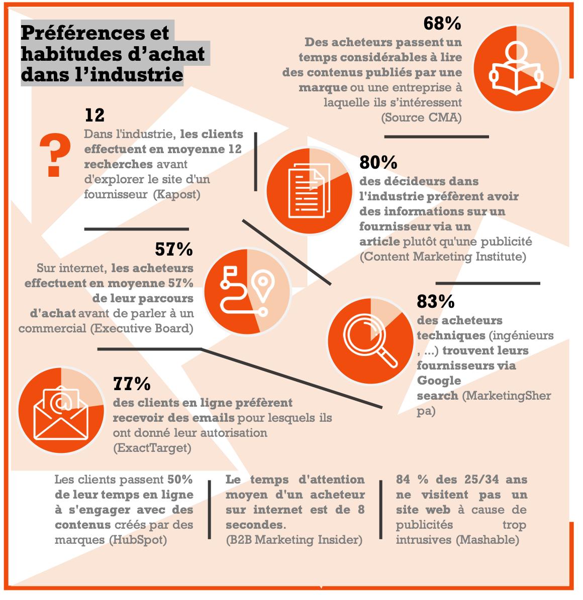 Préférences et habitudes dachat dans lindustrie