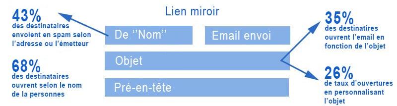 anatomie-email-parfait-B2B-1