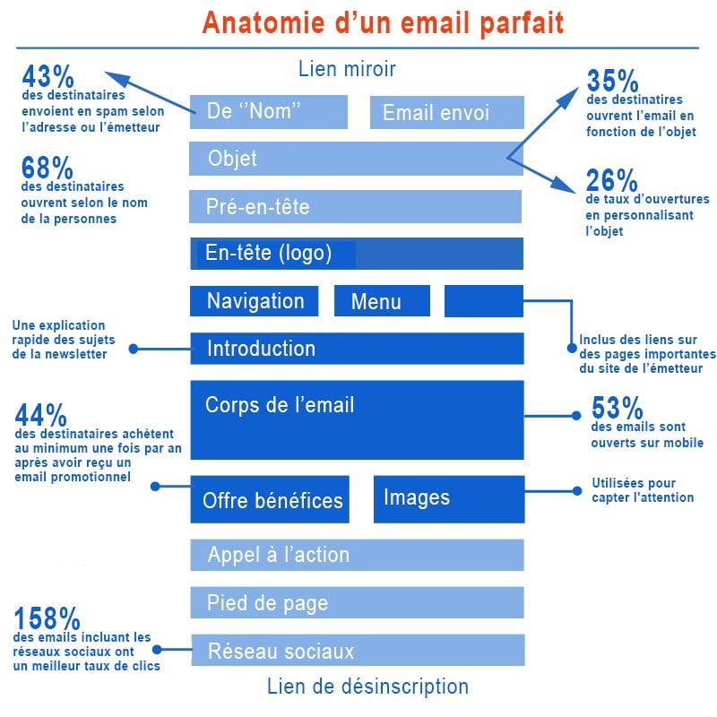 anatomie-email-parfait-B2B