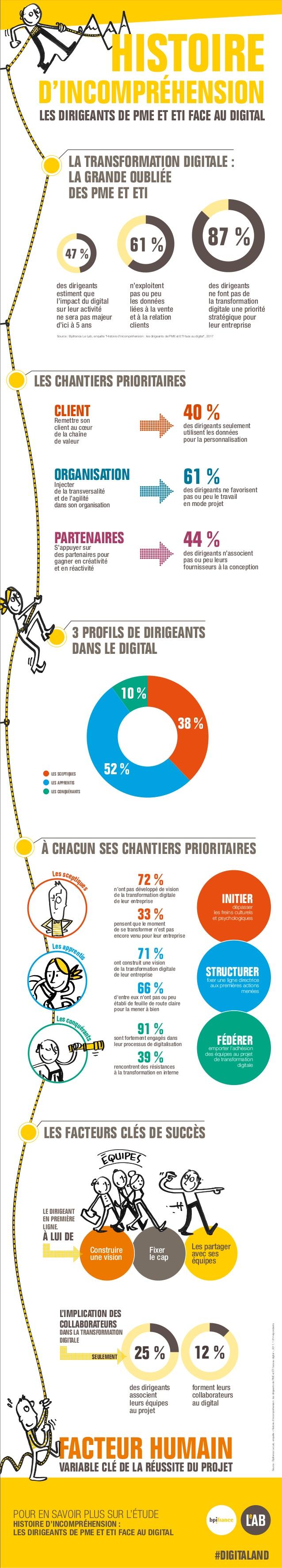 bpifrance-le-lab-infographie-les-dirigeants-de-pme-et-eti-face-au-digital-1-638