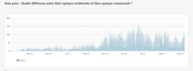 graphique-stats-article-fibre-multimode