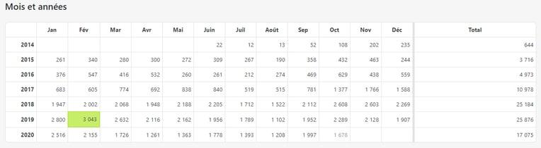 stats-visite-article-fibre-multimode